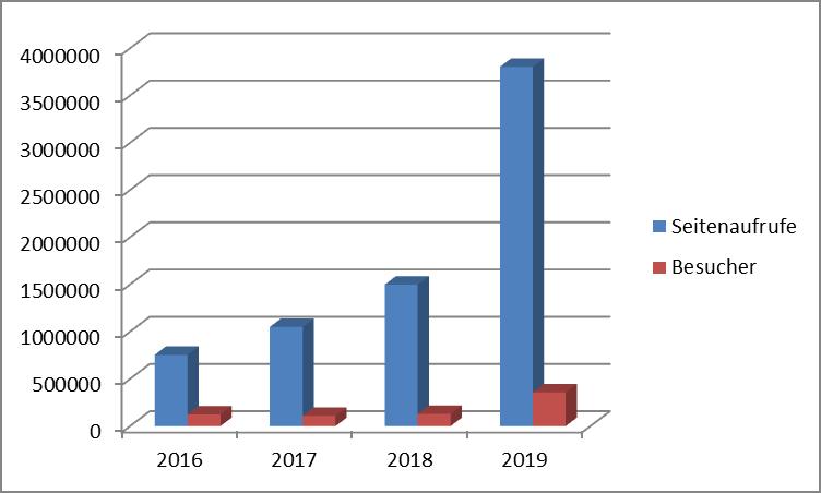 Statistik 2016 - 2019